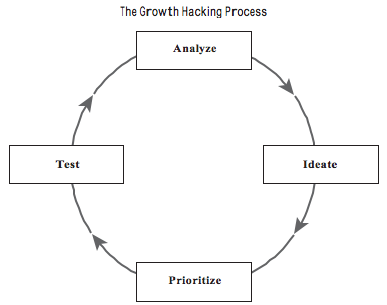 processo-growth-hacking
