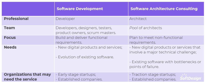 software architecture X development