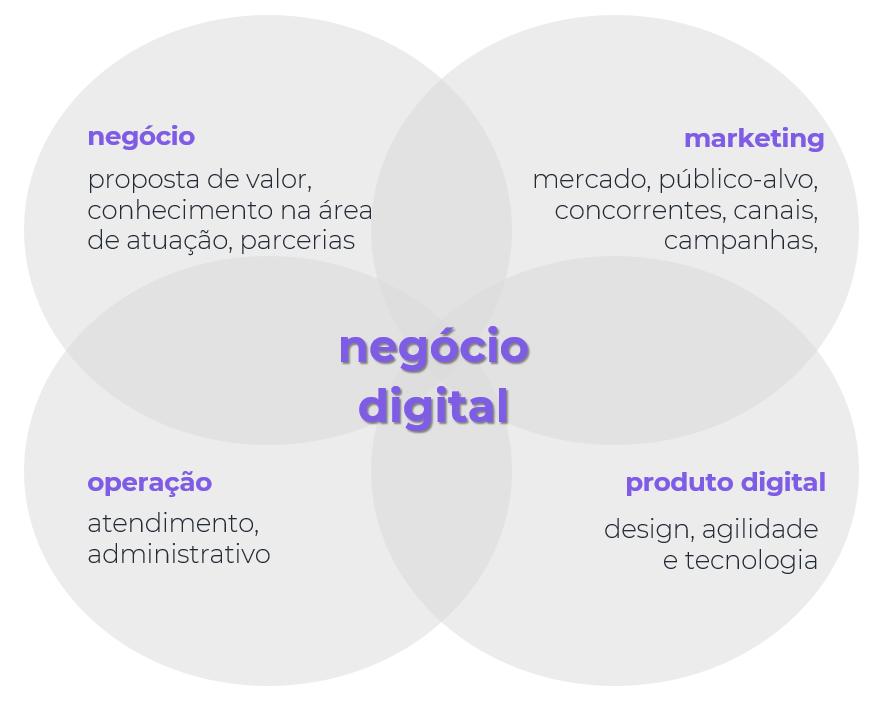 negocio_digital